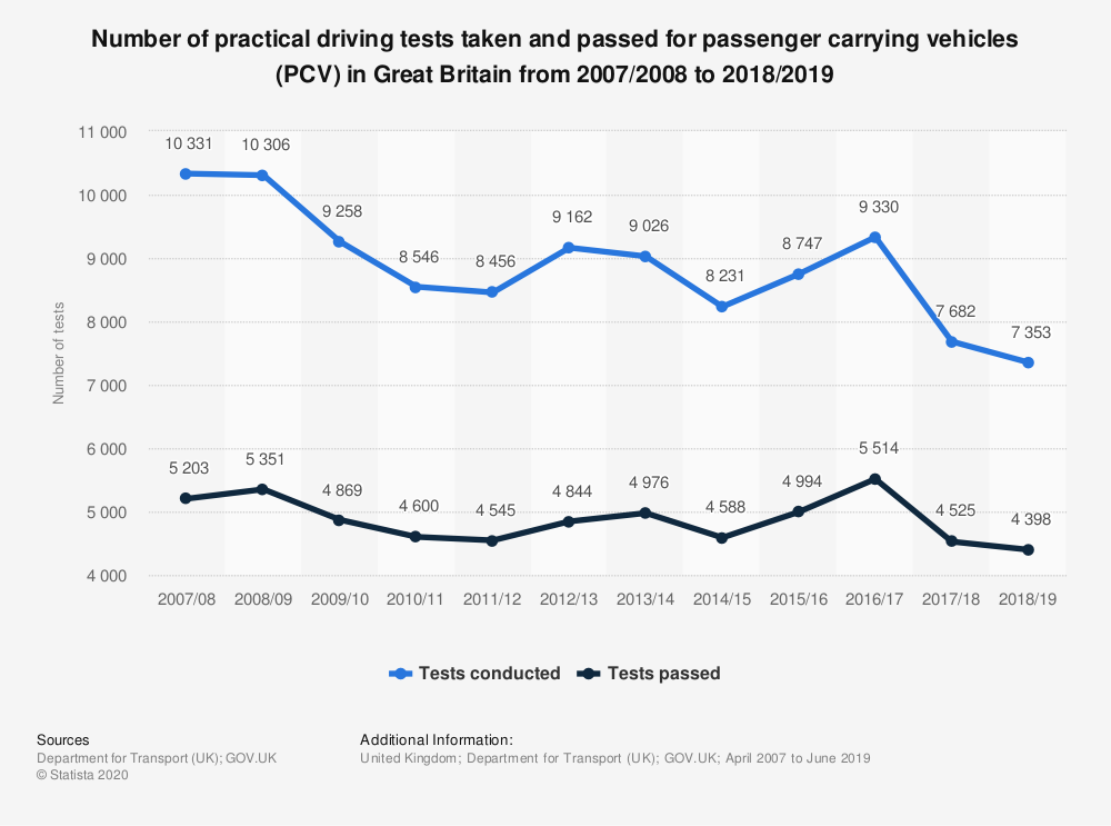 Statistic: Number of practical driving tests taken and passed for passenger carrying vehicles (PCV) in Great Britain from 2007/2008 to 2018/2019 | Statista