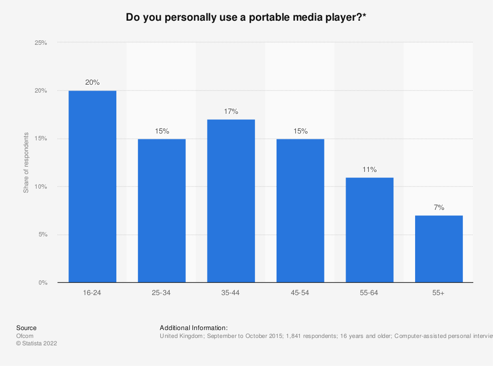 Statistic: Do you personally use a portable media player?* | Statista