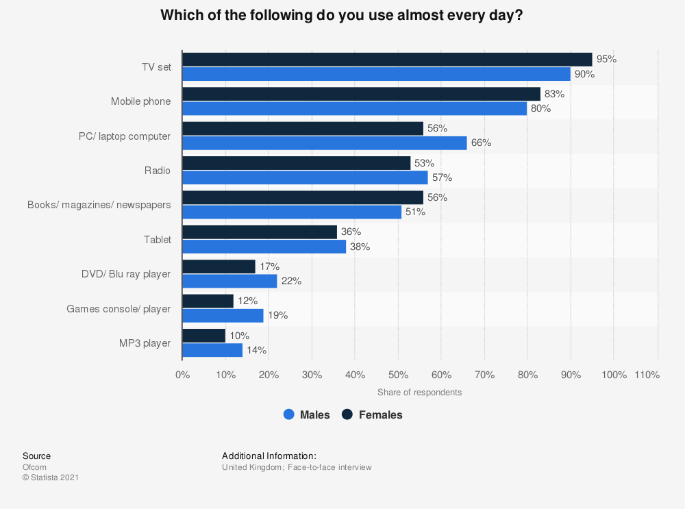 Statistic: Which of the following do you use almost every day? | Statista