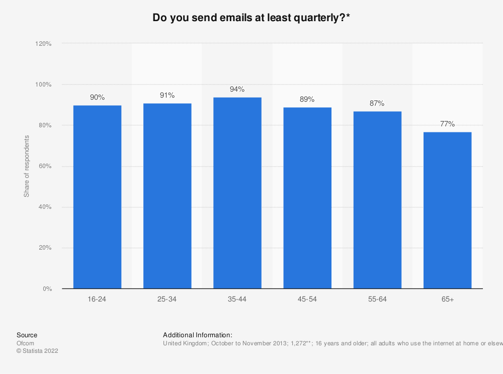 Statistic: Do you send emails at least quarterly?* | Statista