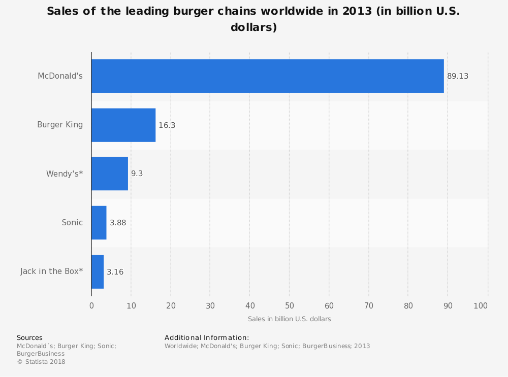 Statistic: Sales of the leading burger chains worldwide in 2013 (in billion U.S. dollars)  | Statista