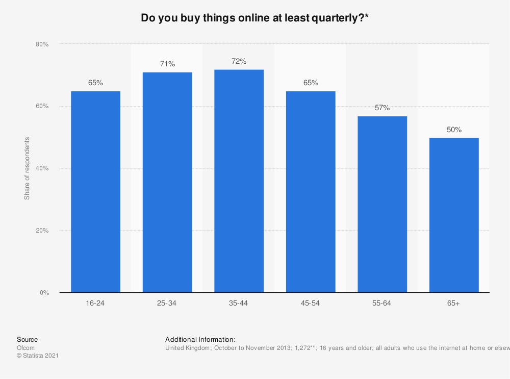 Statistic: Do you buy things online at least quarterly?* | Statista