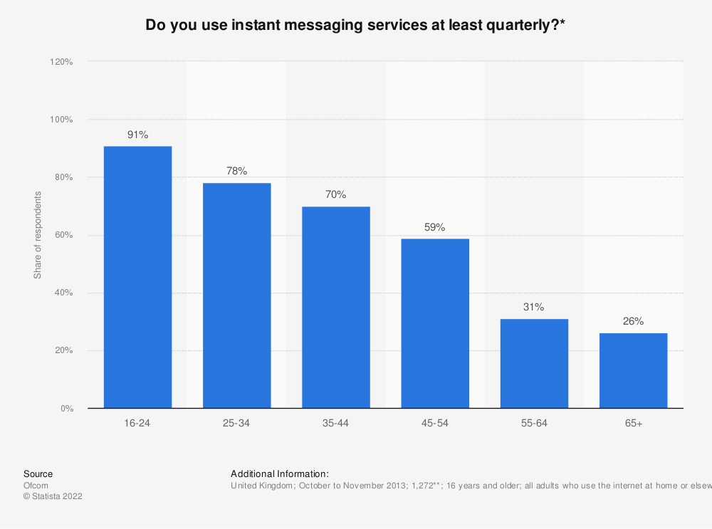 Statistic: Do you use instant messaging services at least quarterly?*   Statista