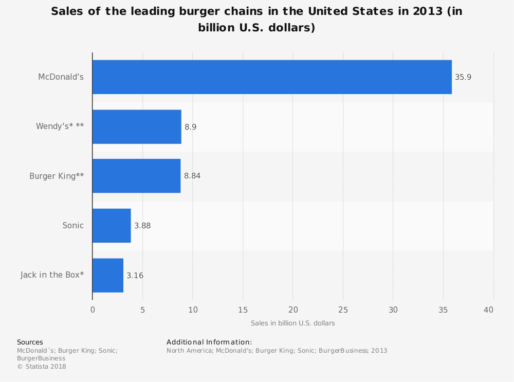 Statistic: Sales of the leading burger chains in the United States in 2013 (in billion U.S. dollars)  | Statista