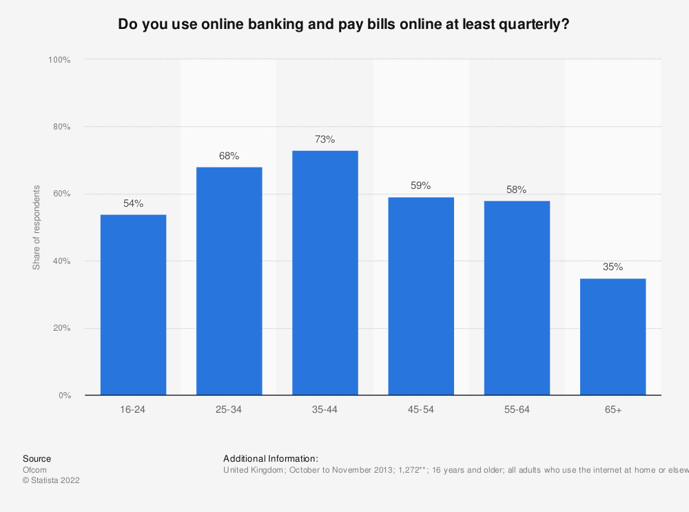 Statistic: Do you use online banking and pay bills online at least quarterly?* | Statista
