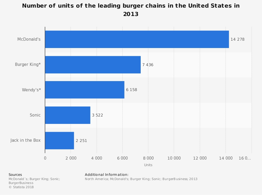 Statistic: Number of units of the leading burger chains in the United States in 2013 | Statista