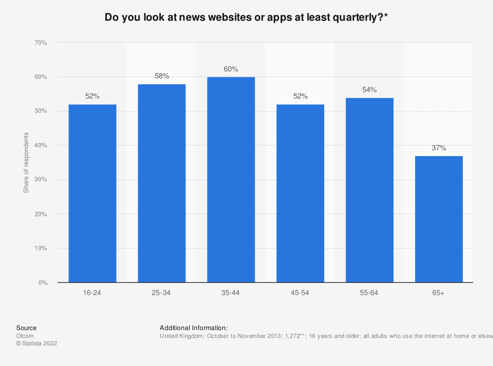 Statistic: Do you look at news websites or apps at least quarterly?* | Statista
