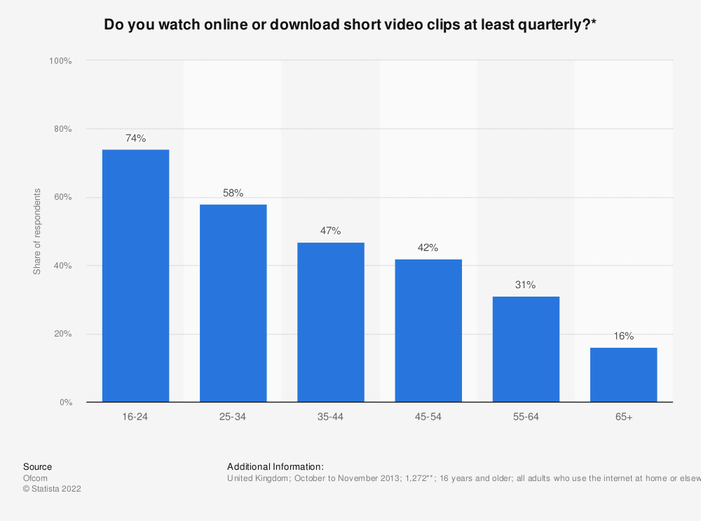 Statistic: Do you watch online or download short video clips at least quarterly?* | Statista