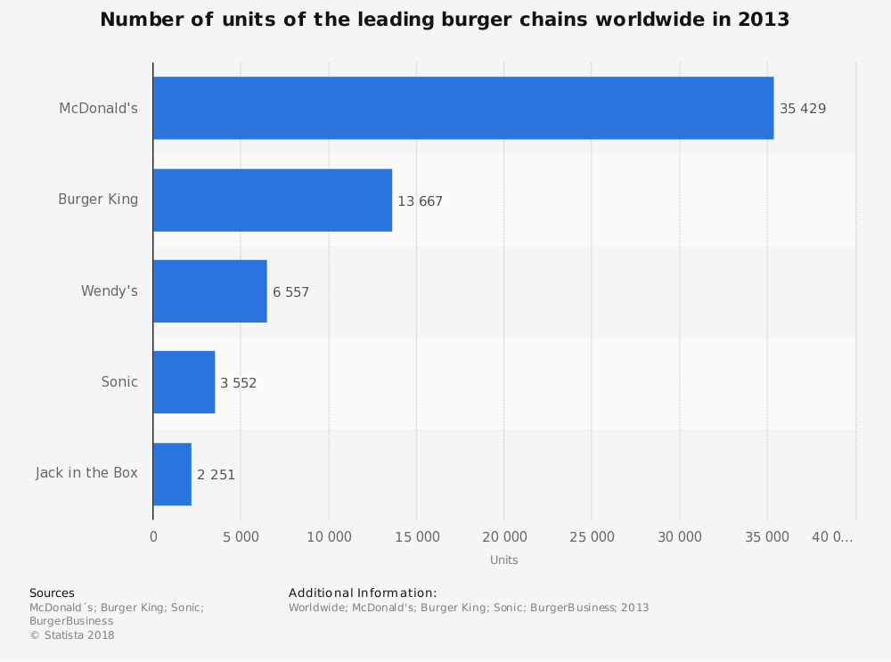 Statistic: Number of units of the leading burger chains worldwide in 2013 | Statista
