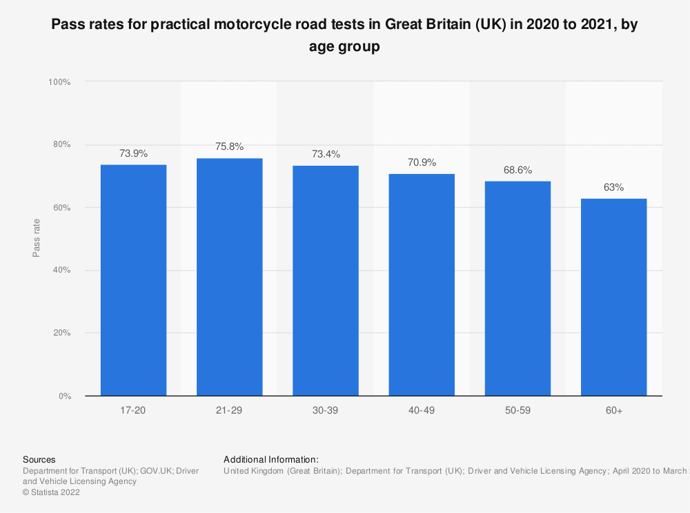 Statistic: Pass rates for practical motorcycle road tests in Great Britain (UK) in 2015 to 2018, by age group | Statista