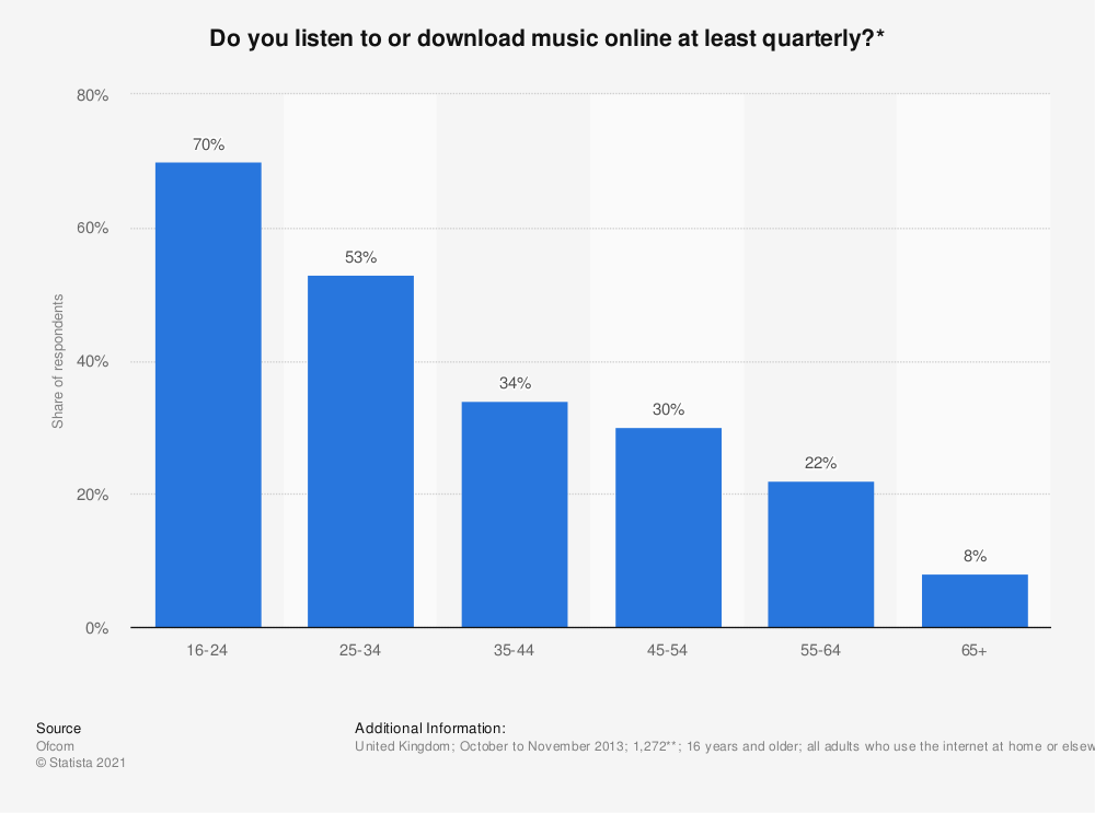Statistic: Do you listen to or download music online at least quarterly?* | Statista