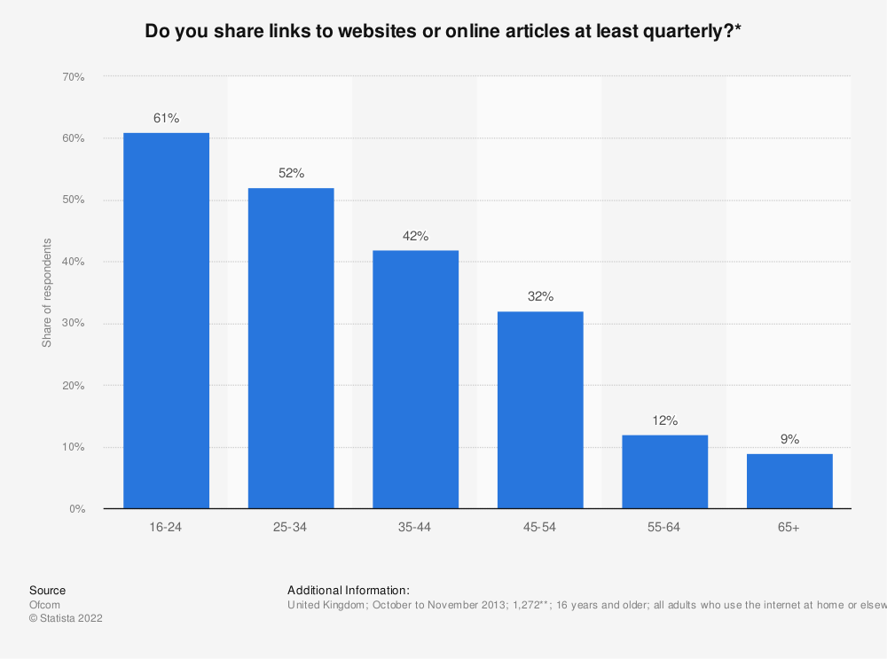 Statistic: Do you share links to websites or online articles at least quarterly?* | Statista
