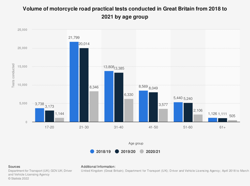 Statistic: Number of motorcycle road practical tests conducted in Great Britain (UK) from 2016 to 2018, by age group | Statista
