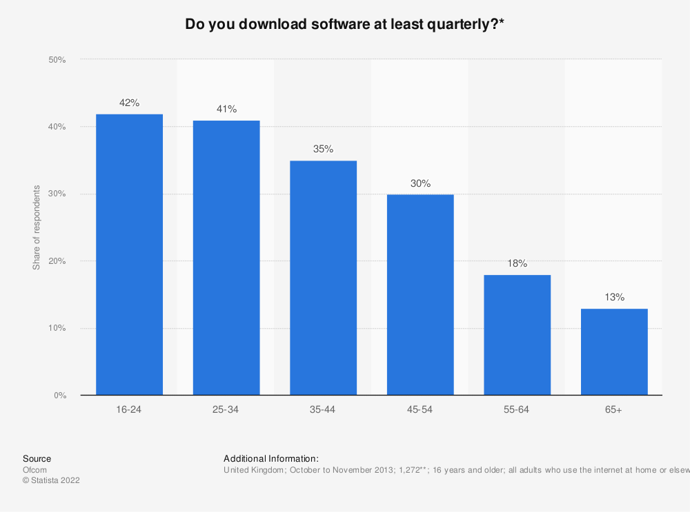 Statistic: Do you download software at least quarterly?* | Statista