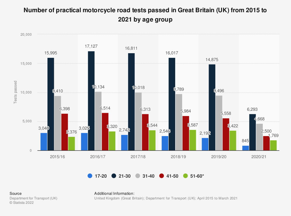Statistic: Number of practical motorcycle road tests passed in Great Britain (UK) from 2015 to 2018, by age group | Statista