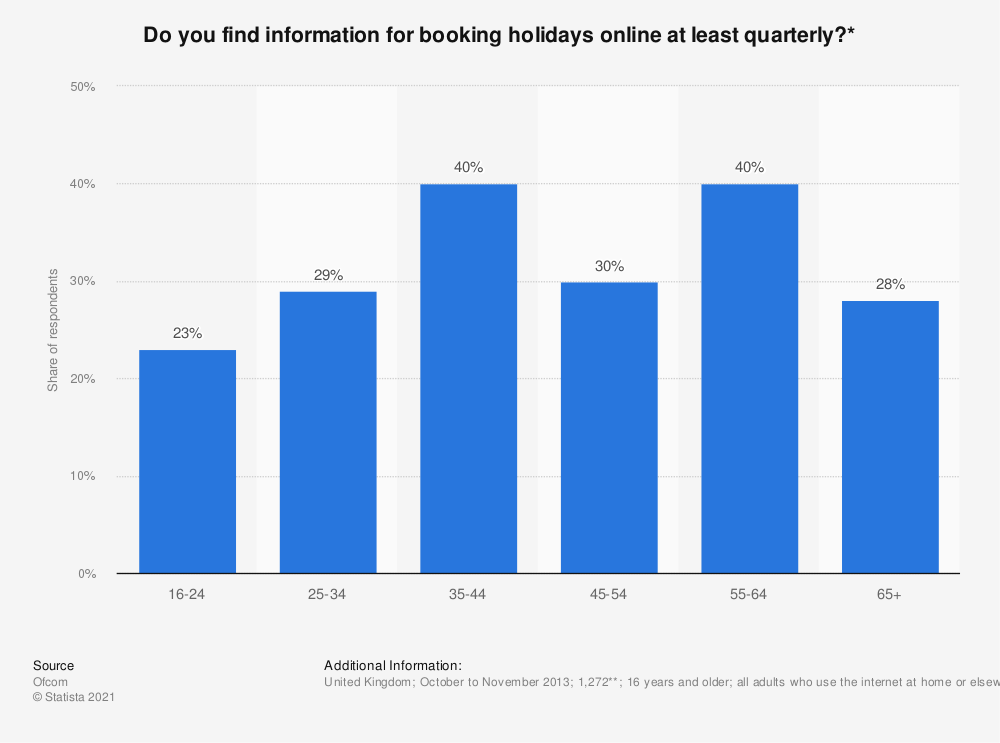 Statistic: Do you find information for booking holidays online at least quarterly?* | Statista