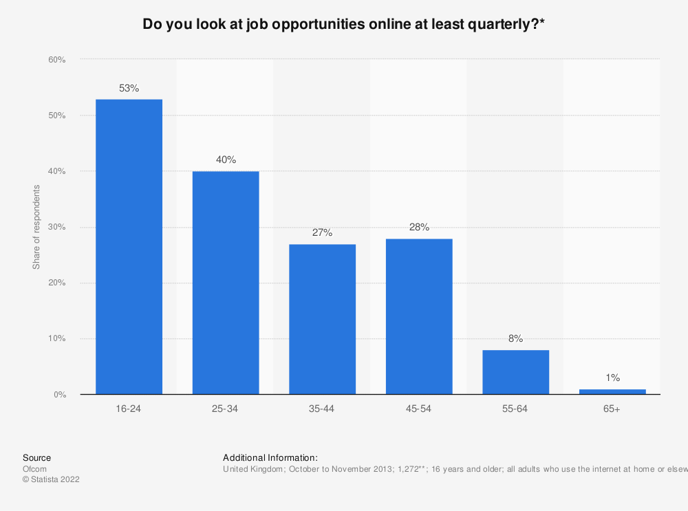 Statistic: Do you look at job opportunities online at least quarterly?* | Statista