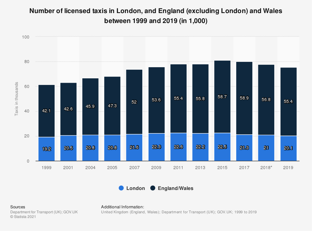 Statistic: Number of licensed taxis in London, and England (excluding London) and Wales between 1999 and 2019 (in 1,000)   Statista