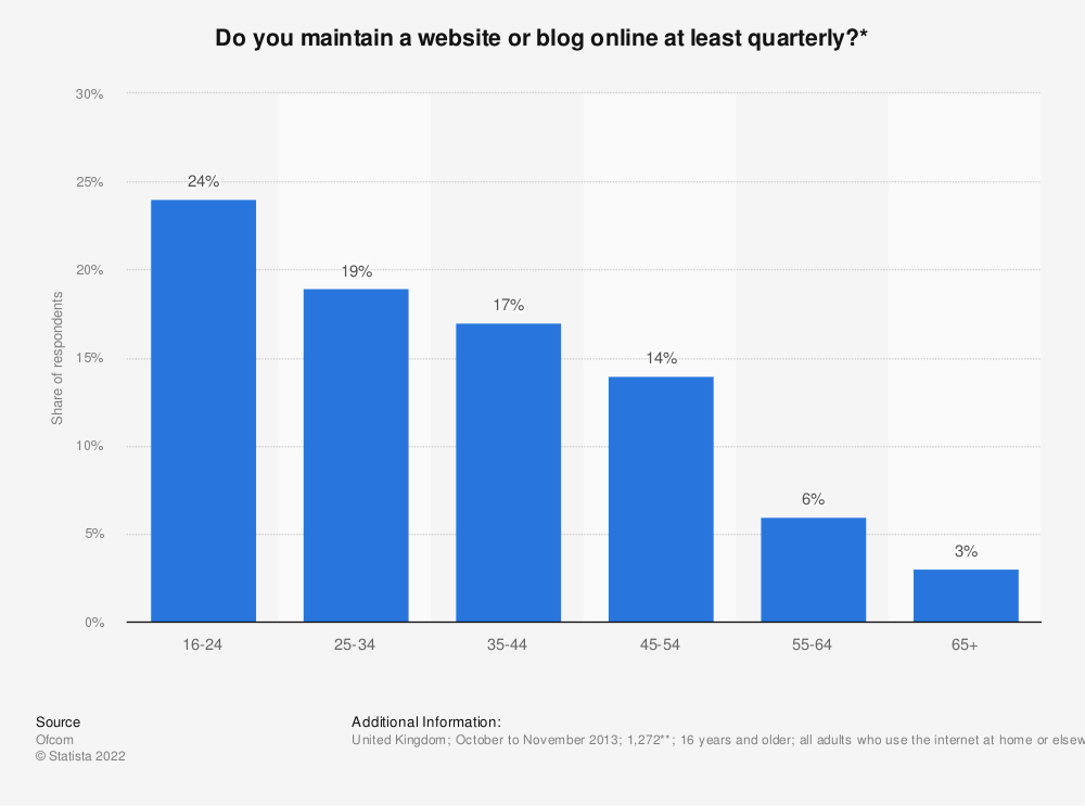 Statistic: Do you maintain a website or blog online at least quarterly?* | Statista