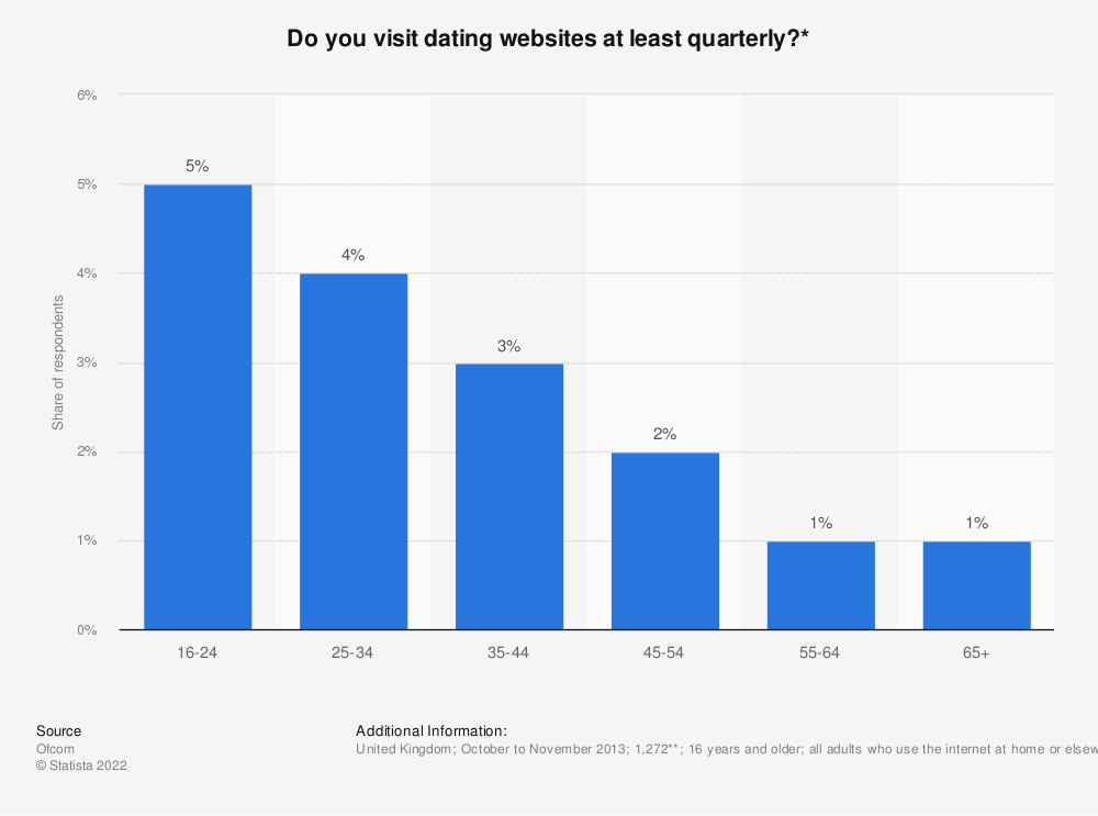 Statistic: Do you visit dating websites at least quarterly?* | Statista