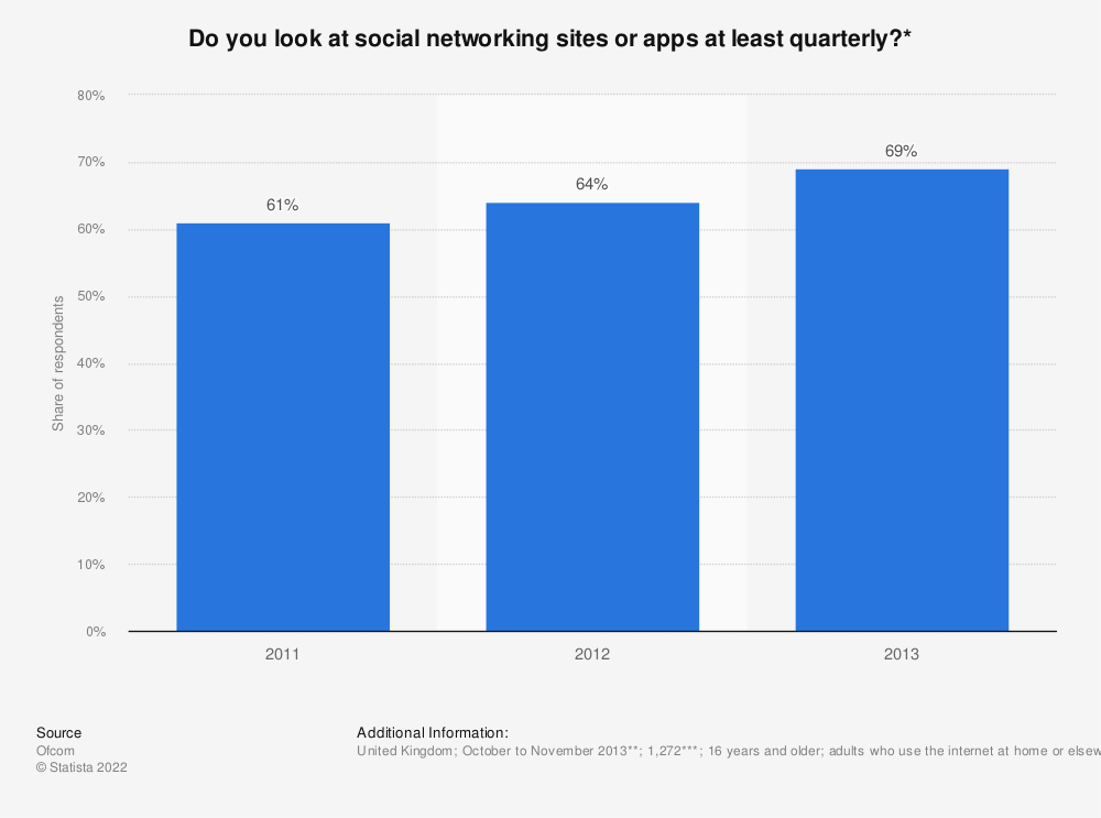 Statistic: Do you look at social networking sites or apps at least quarterly?* | Statista