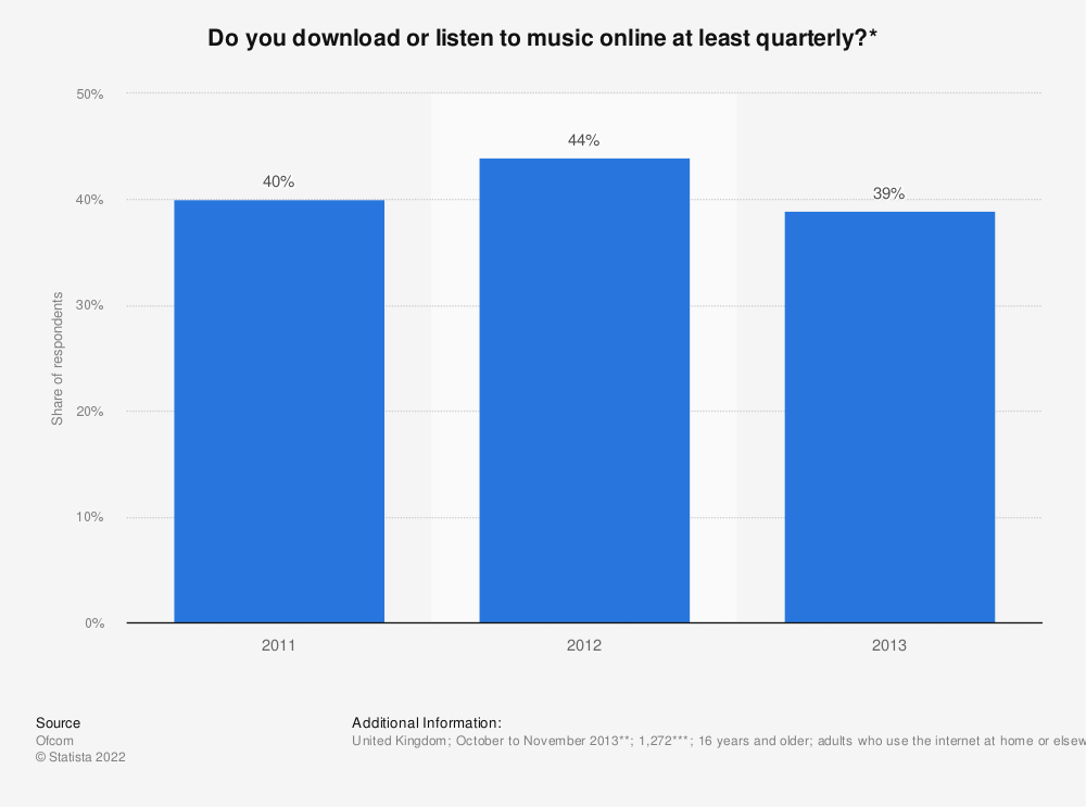 Statistic: Do you download or listen to music online at least quarterly?* | Statista