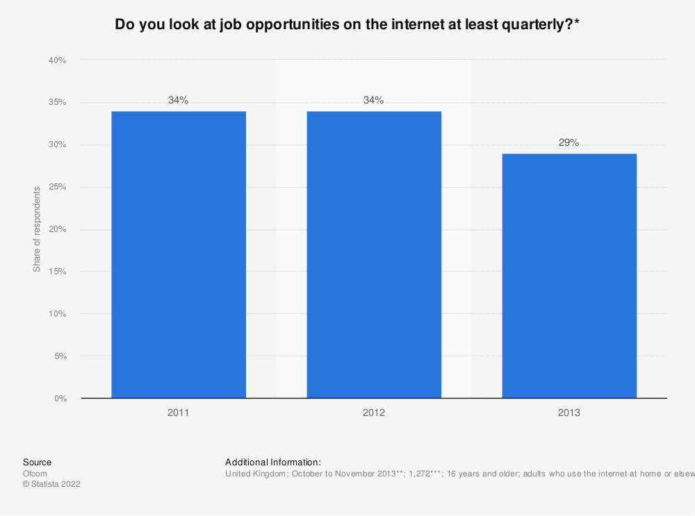 Statistic: Do you look at job opportunities on the internet at least quarterly?* | Statista