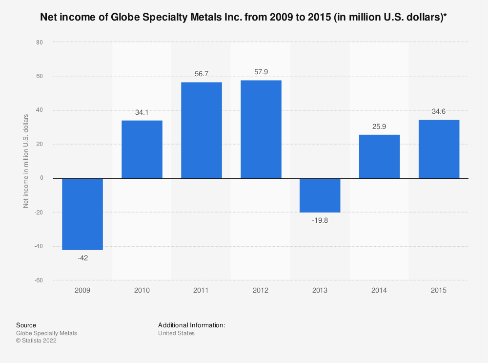 Statistic: Net income of Globe Specialty Metals Inc. from 2009 to 2015 (in million U.S. dollars)* | Statista