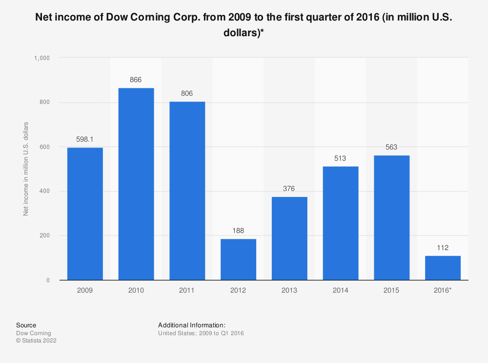 Statistic: Net income of Dow Corning Corp. from 2009 to the first quarter of 2016 (in million U.S. dollars)* | Statista
