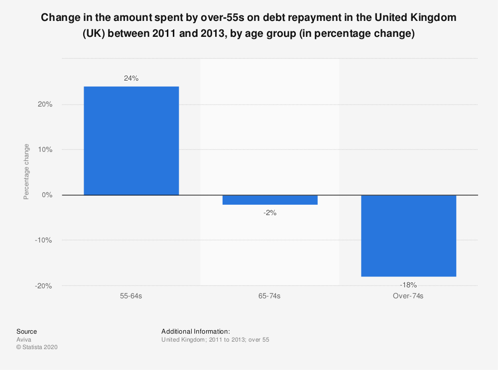 Statistic: Change in the amount spent by over-55s on debt repayment in the United Kingdom (UK) between 2011 and 2013, by age group (in percentage change) | Statista