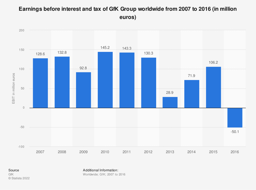 Statistic: Earnings before interest and tax of GfK Group worldwide from 2007 to 2016 (in million euros) | Statista