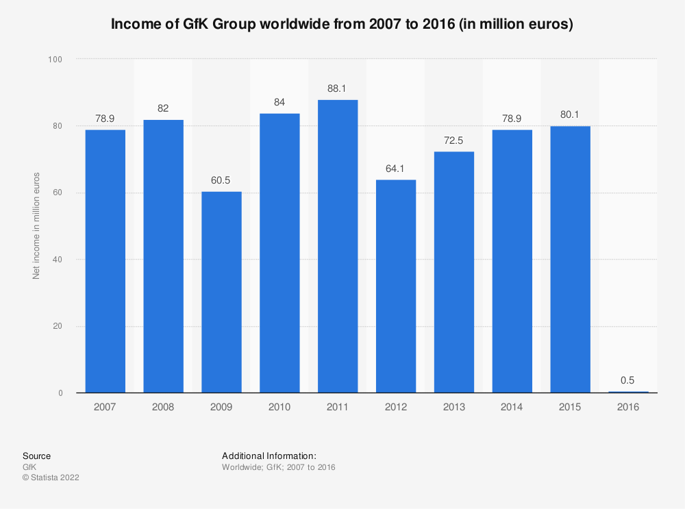 Statistic: Income of GfK Group worldwide from 2007 to 2016 (in million euros) | Statista