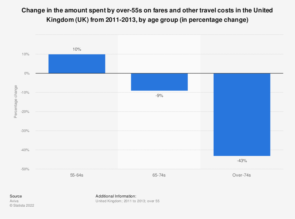 Statistic: Change in the amount spent by over-55s on fares and other travel costs in the United Kingdom (UK) from 2011-2013, by age group (in percentage change) | Statista