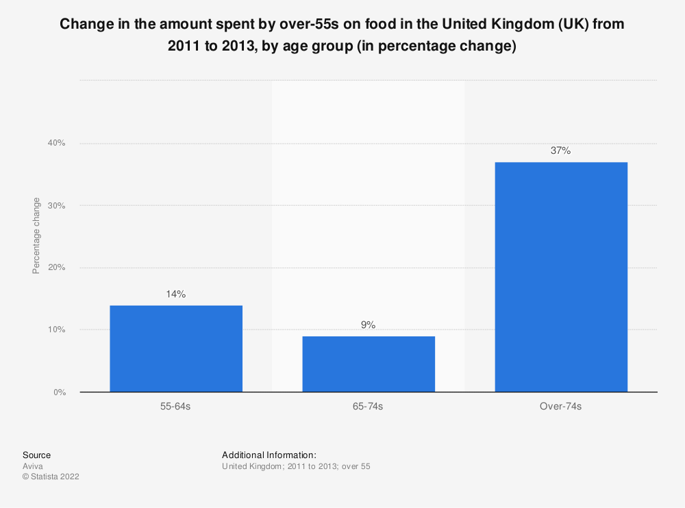 Statistic: Change in the amount spent by over-55s on food in the United Kingdom (UK) from 2011 to 2013, by age group (in percentage change) | Statista