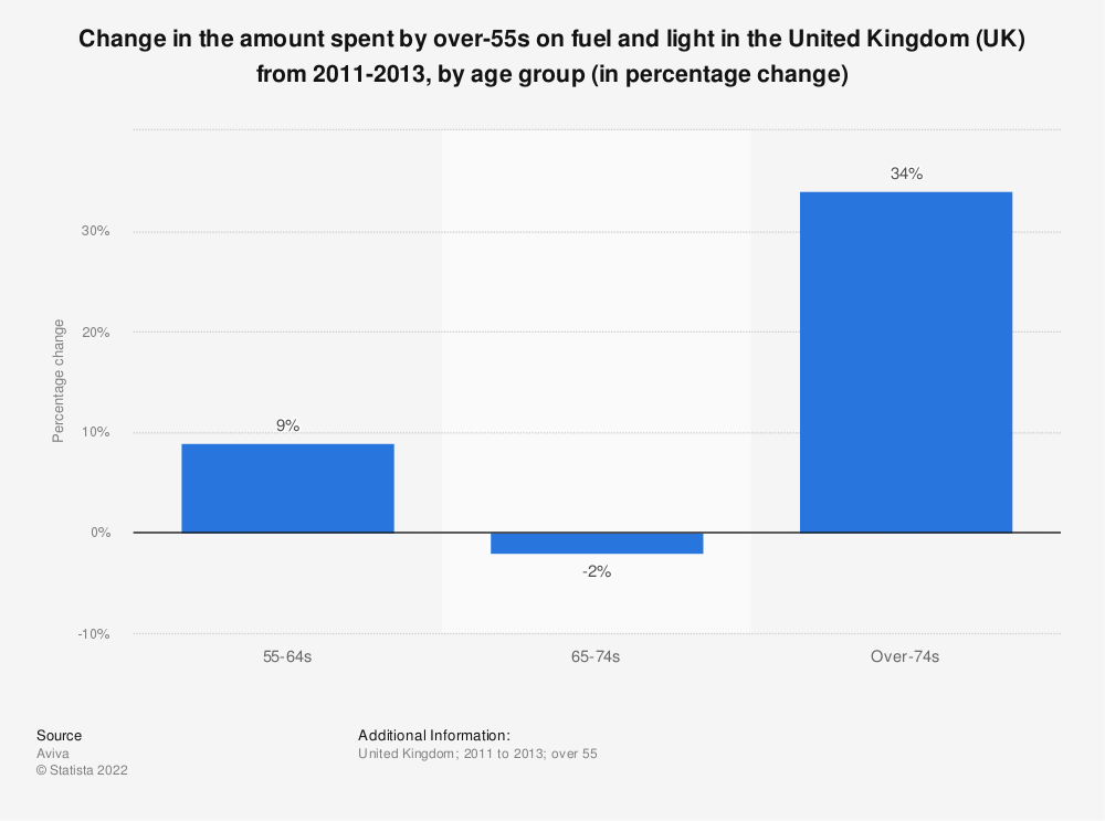 Statistic: Change in the amount spent by over-55s on fuel and light in the United Kingdom (UK) from 2011-2013, by age group (in percentage change) | Statista