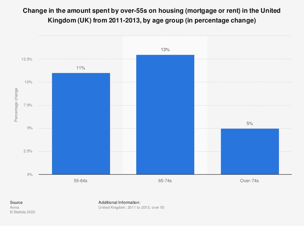 Statistic: Change in the amount spent by over-55s on housing (mortgage or rent) in the United Kingdom (UK) from 2011-2013, by age group (in percentage change) | Statista