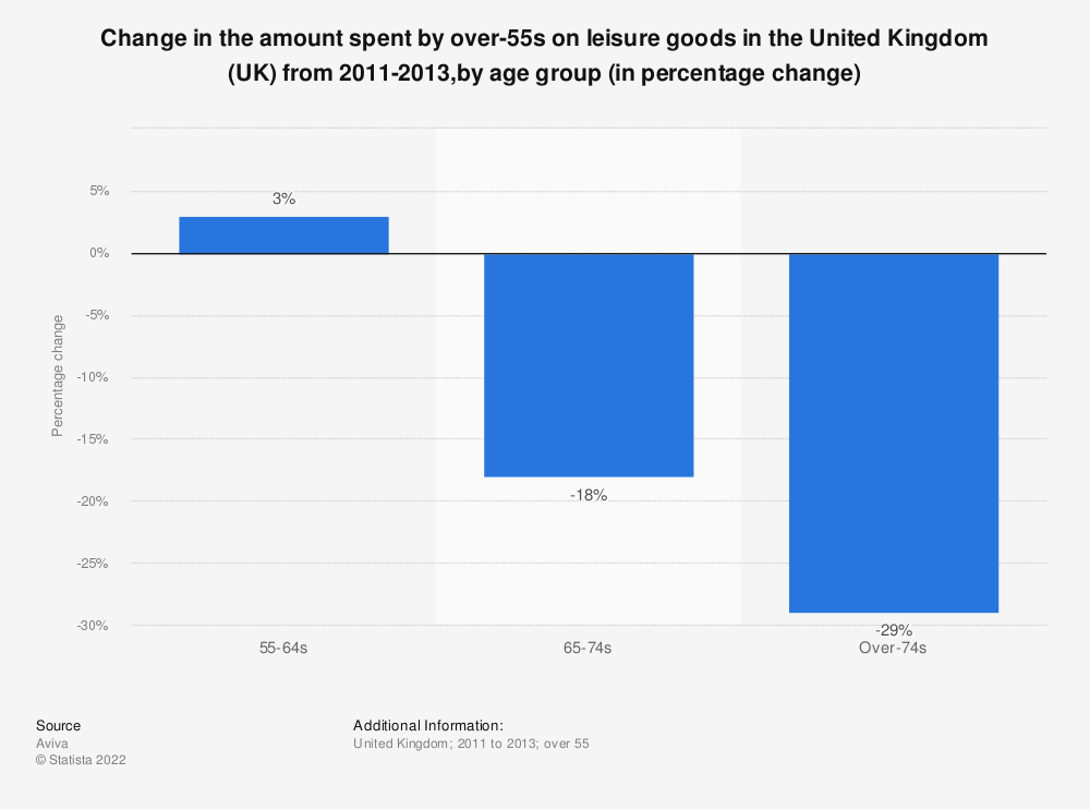 Statistic: Change in the amount spent by over-55s on leisure goods in the United Kingdom (UK) from 2011-2013,by age group (in percentage change) | Statista