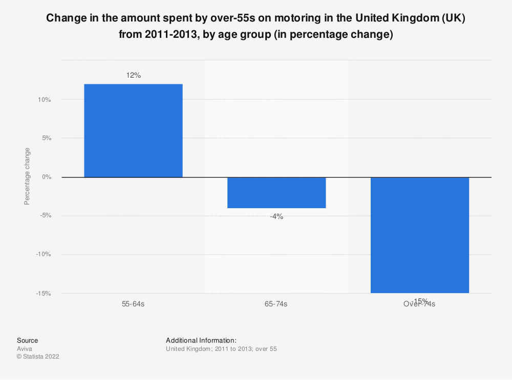 Statistic: Change in the amount spent by over-55s on motoring in the United Kingdom (UK) from 2011-2013, by age group (in percentage change) | Statista
