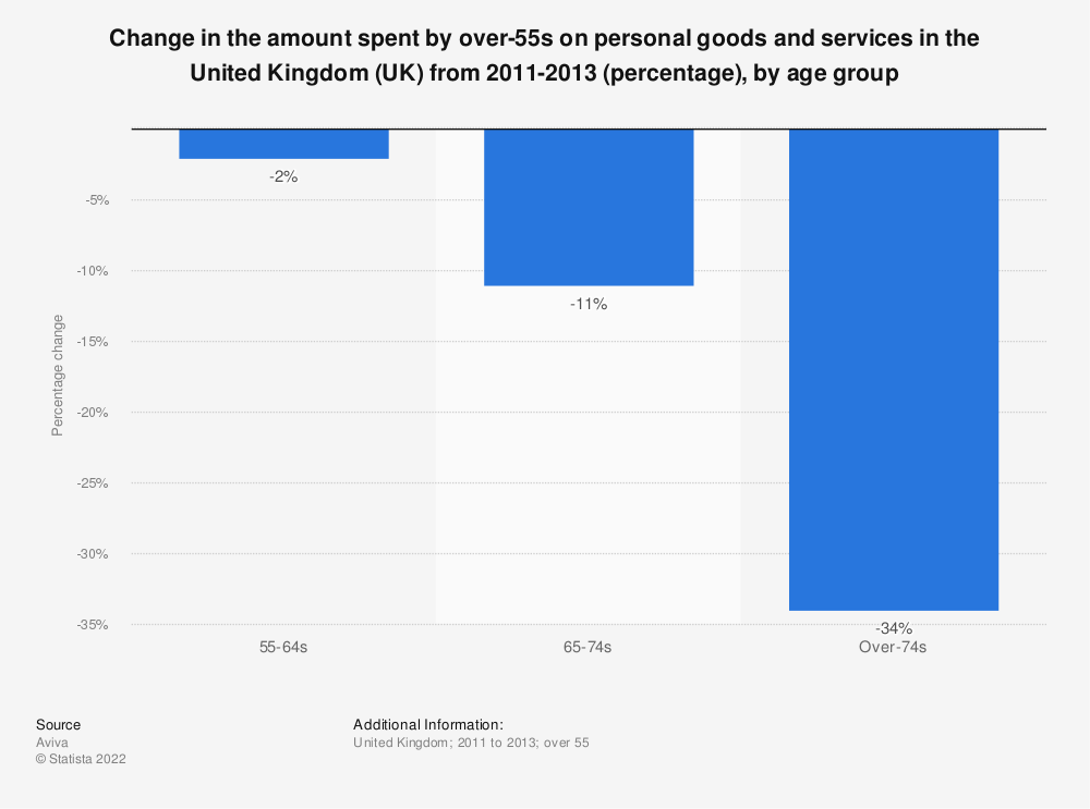 Statistic: Change in the amount spent by over-55s on personal goods and services in the United Kingdom (UK) from 2011-2013 (percentage), by age group | Statista