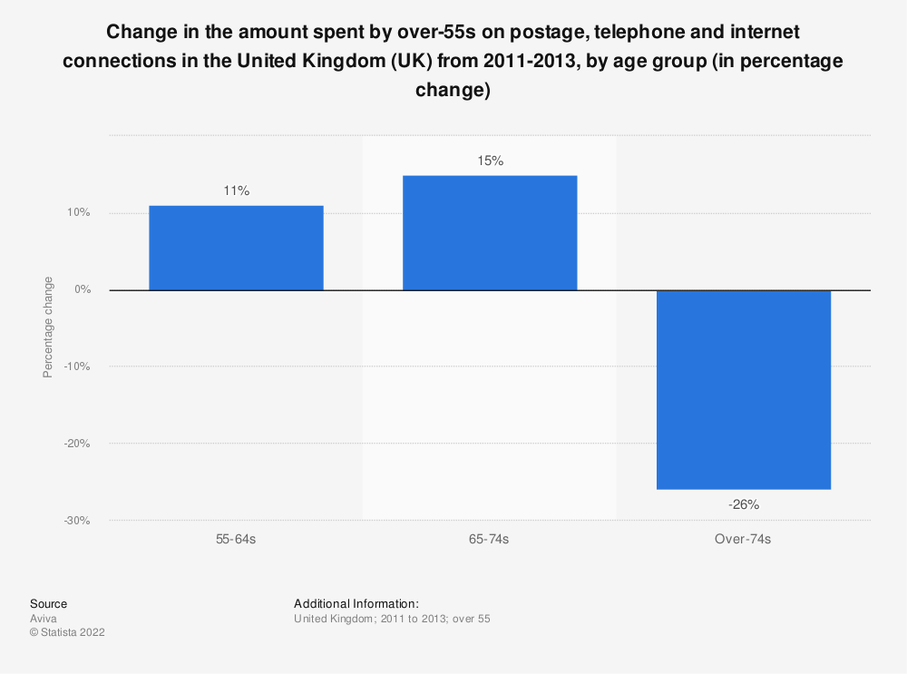 Statistic: Change in the amount spent by over-55s on postage, telephone and internet connections in the United Kingdom (UK) from 2011-2013, by age group (in percentage change) | Statista