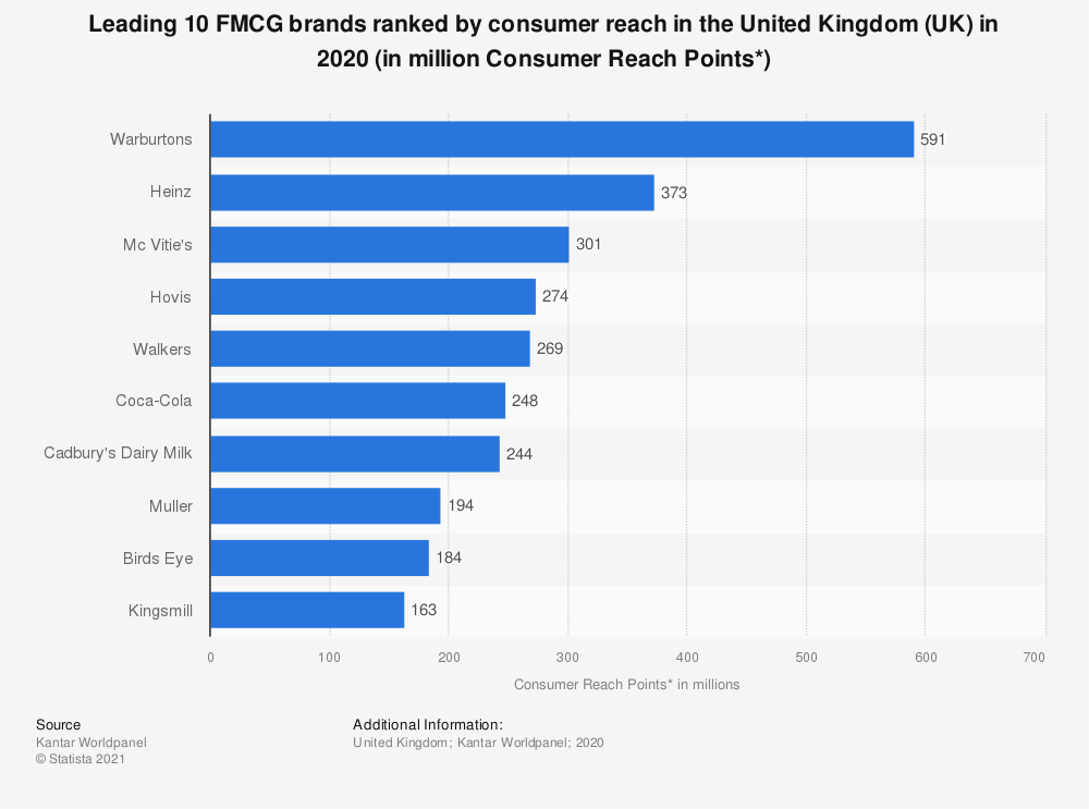 Statistic: Leading 10 FMCG brands ranked by consumer reach in the United Kingdom (UK) in 2019 (in million Consumer Reach Points*) | Statista