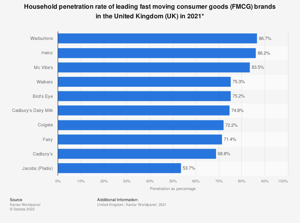 Statistic: Household penetration rate* of leading fast moving consumer goods (FMCG) brands in the United Kingdom (UK) in 2017 | Statista