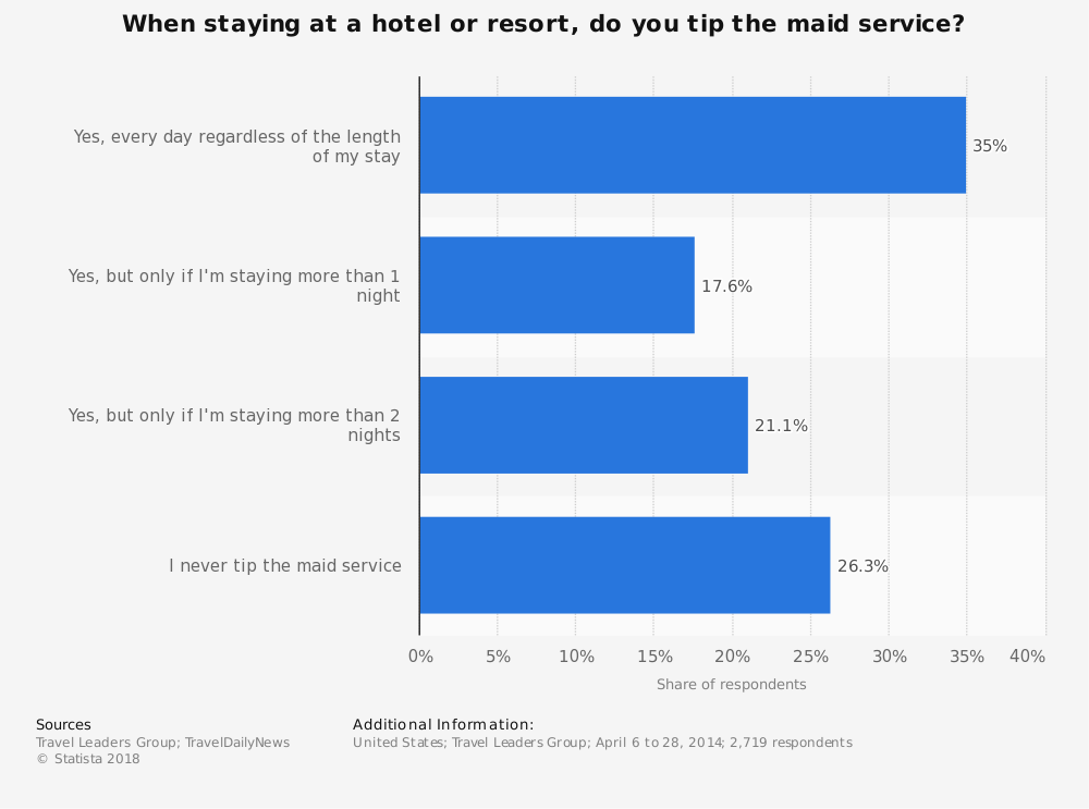 Statistic: When staying at a hotel or resort, do you tip the maid service? | Statista