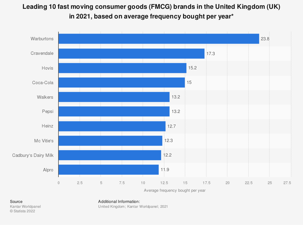 Statistic: Leading 10 fast moving consumer goods (FMCG) brands in the United Kingdom (UK) in 2018, based on average frequency bought per year* | Statista