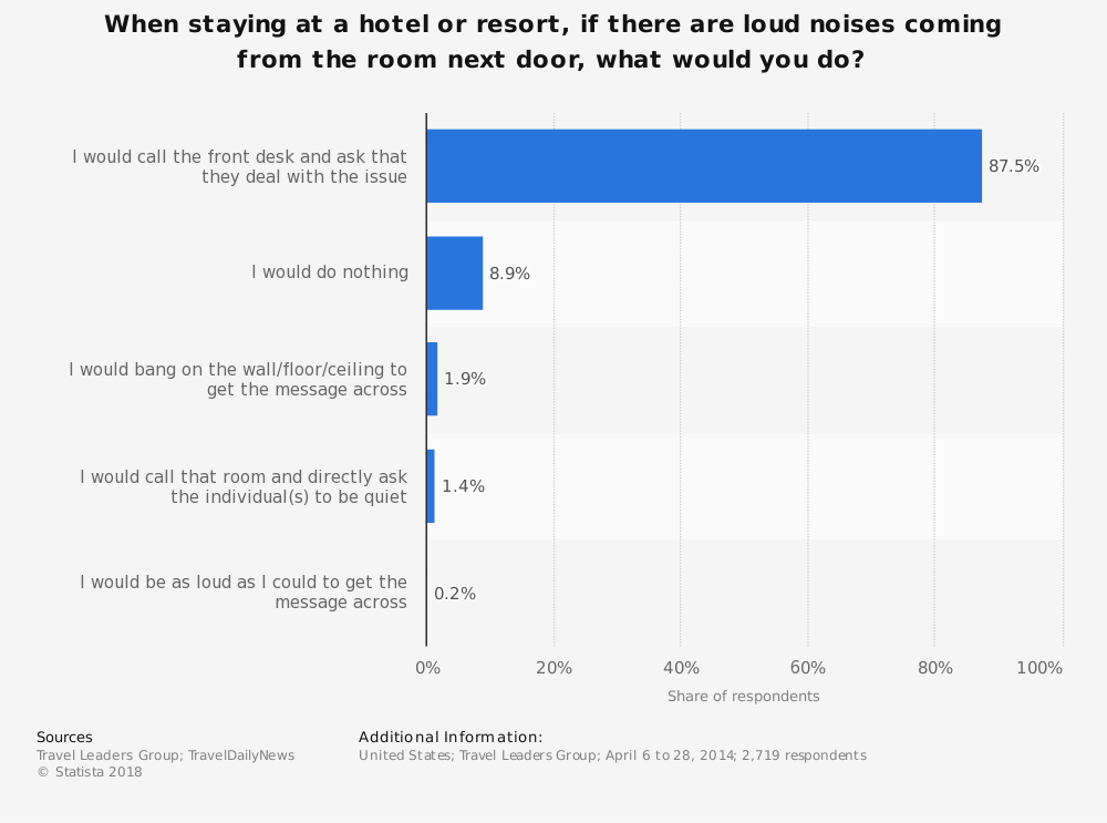 Statistic: When staying at a hotel or resort, if there are loud noises coming from the room next door, what would you do? | Statista