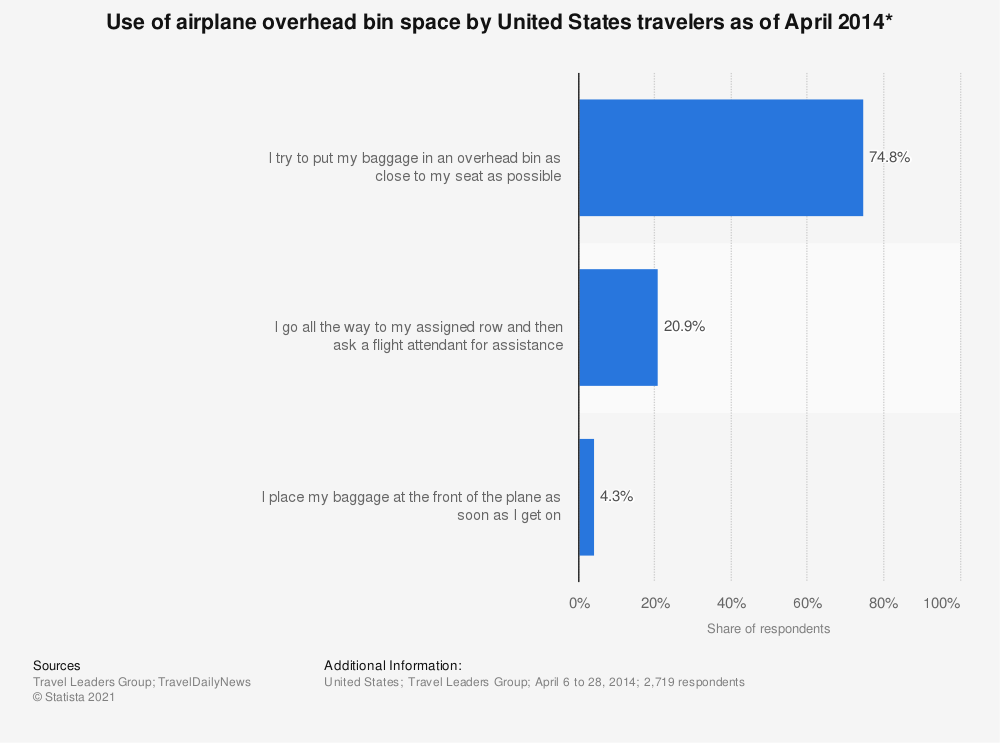 Statistic: Use of airplane overhead bin space by United States travelers as of April 2014* | Statista