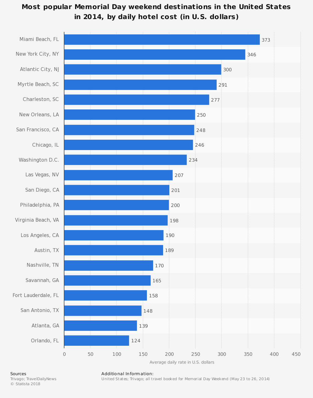 Statistic: Most popular Memorial Day weekend destinations in the United States in 2014, by daily hotel cost (in U.S. dollars) | Statista