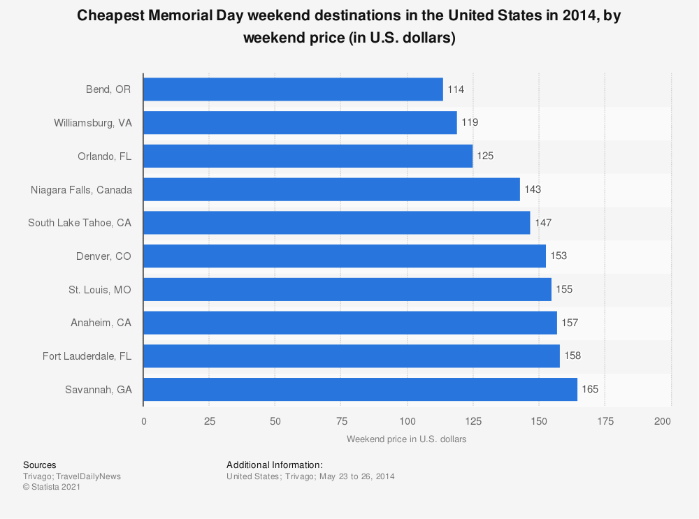 Statistic: Cheapest Memorial Day weekend destinations in the United States in 2014, by weekend price (in U.S. dollars) | Statista