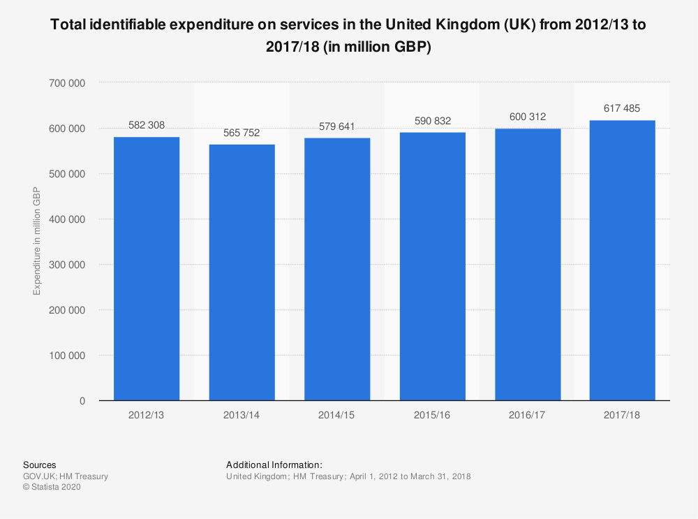 Statistic: Total identifiable expenditure on services in the United Kingdom (UK) from 2012/13 to 2017/18 (in million GBP)   Statista