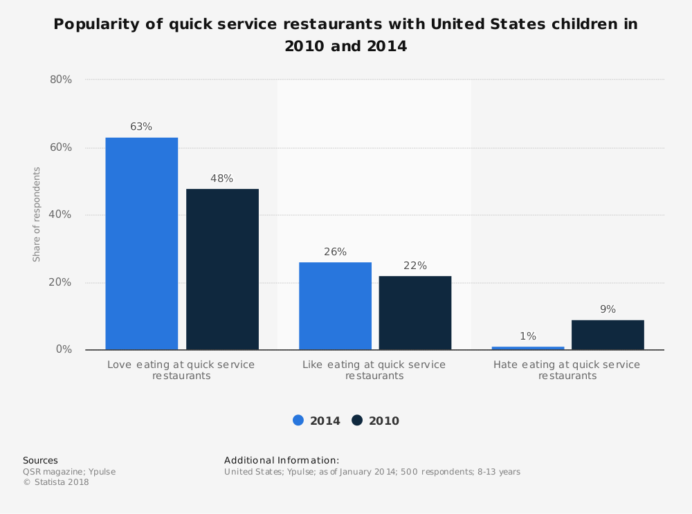 Statistic: Popularity of quick service restaurants with United States children in 2010 and 2014 | Statista